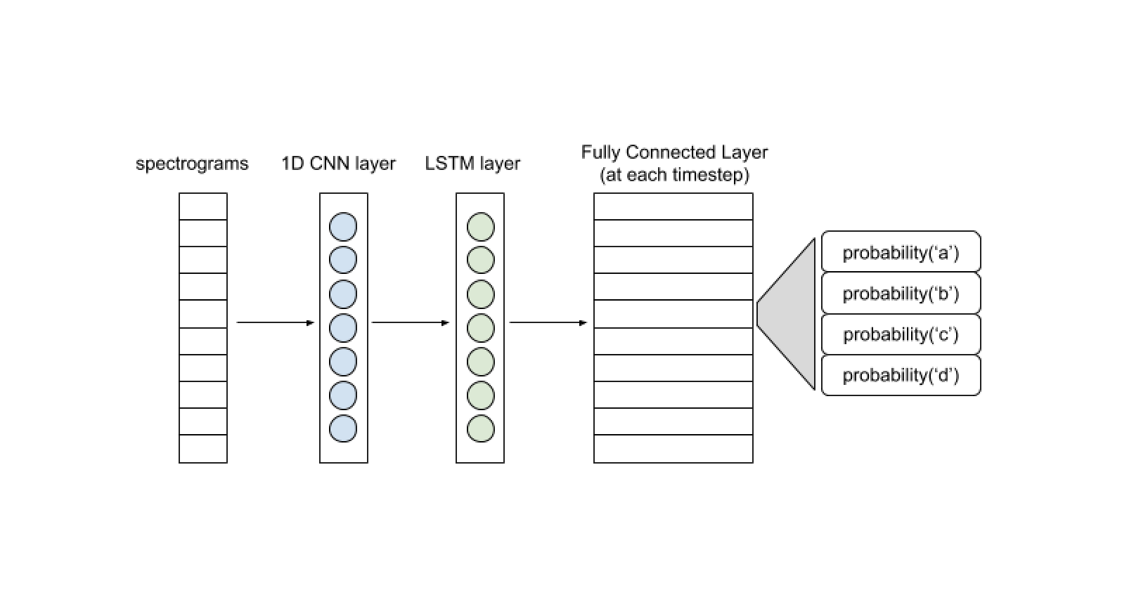Stripped down end to end ASR in Tensorflow. This blog will help you write a basic end to end ASR system using Tensorflow.