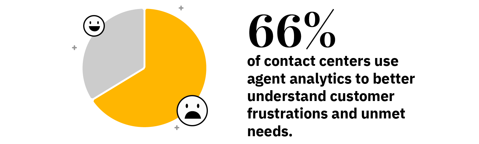 66% of contact centers use agent analytics to better understand customer frustrations and unmet needs.