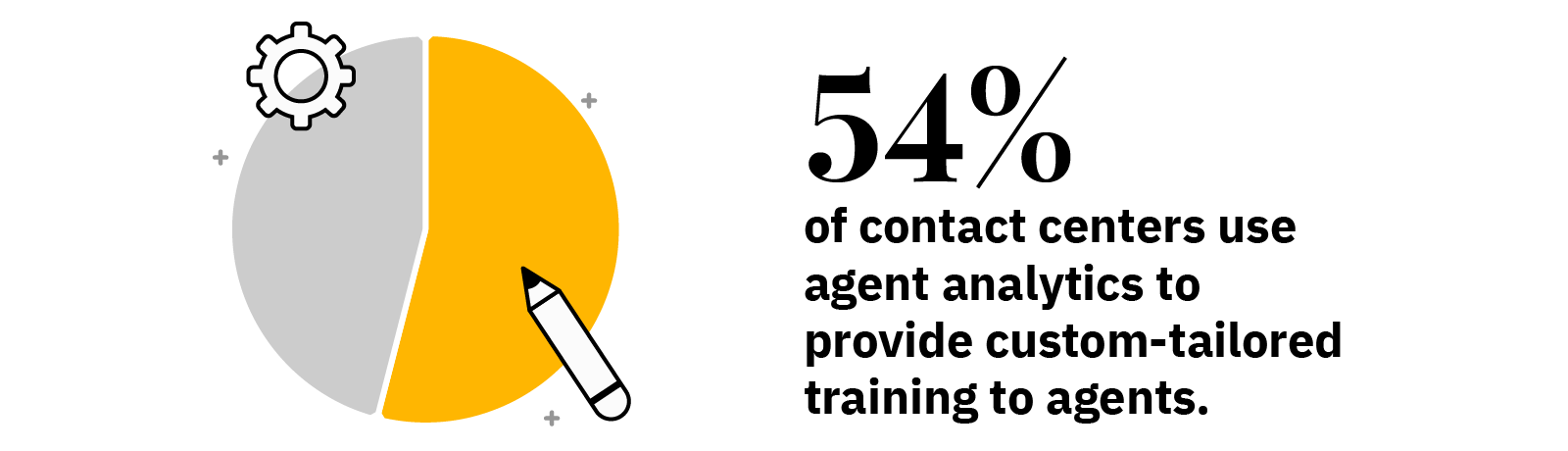 54% of contact centers use agent analytics to provide custom-tailored training to agents.