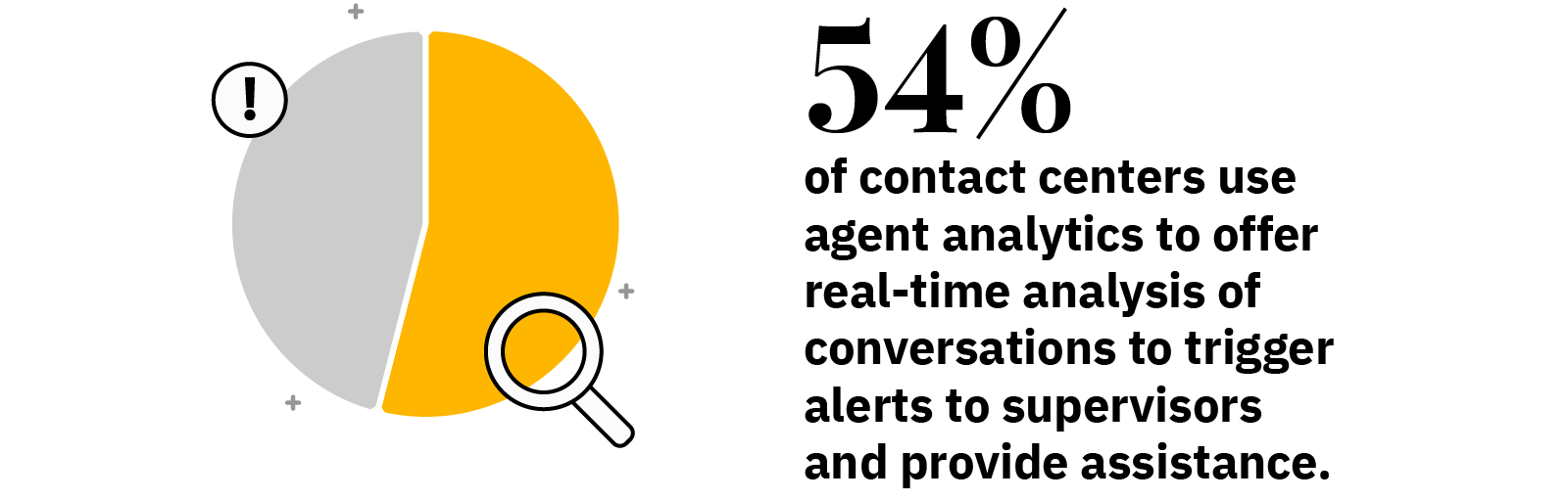 54% of contact centers use agent analytics to offer real-time analysis of conversations to trigger alerts to supervisors and provide assistance.