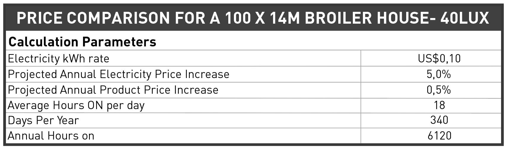 Sunbird price comparison parameters table