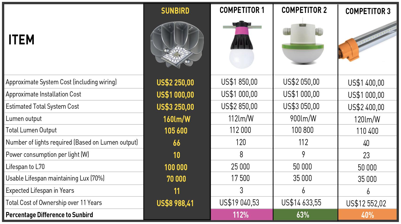 Sunbird Competitor Comparison Table