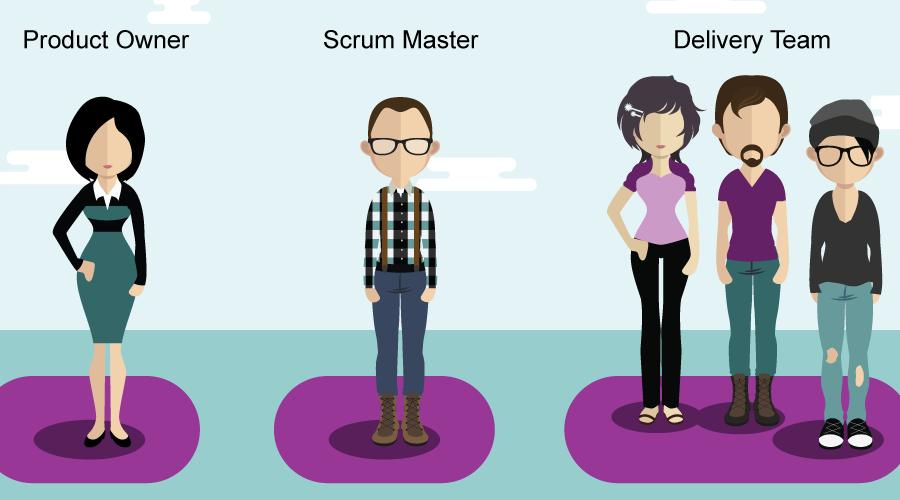 Illustration de l'organisation de l'équipe de la Méthodologie SCRUM