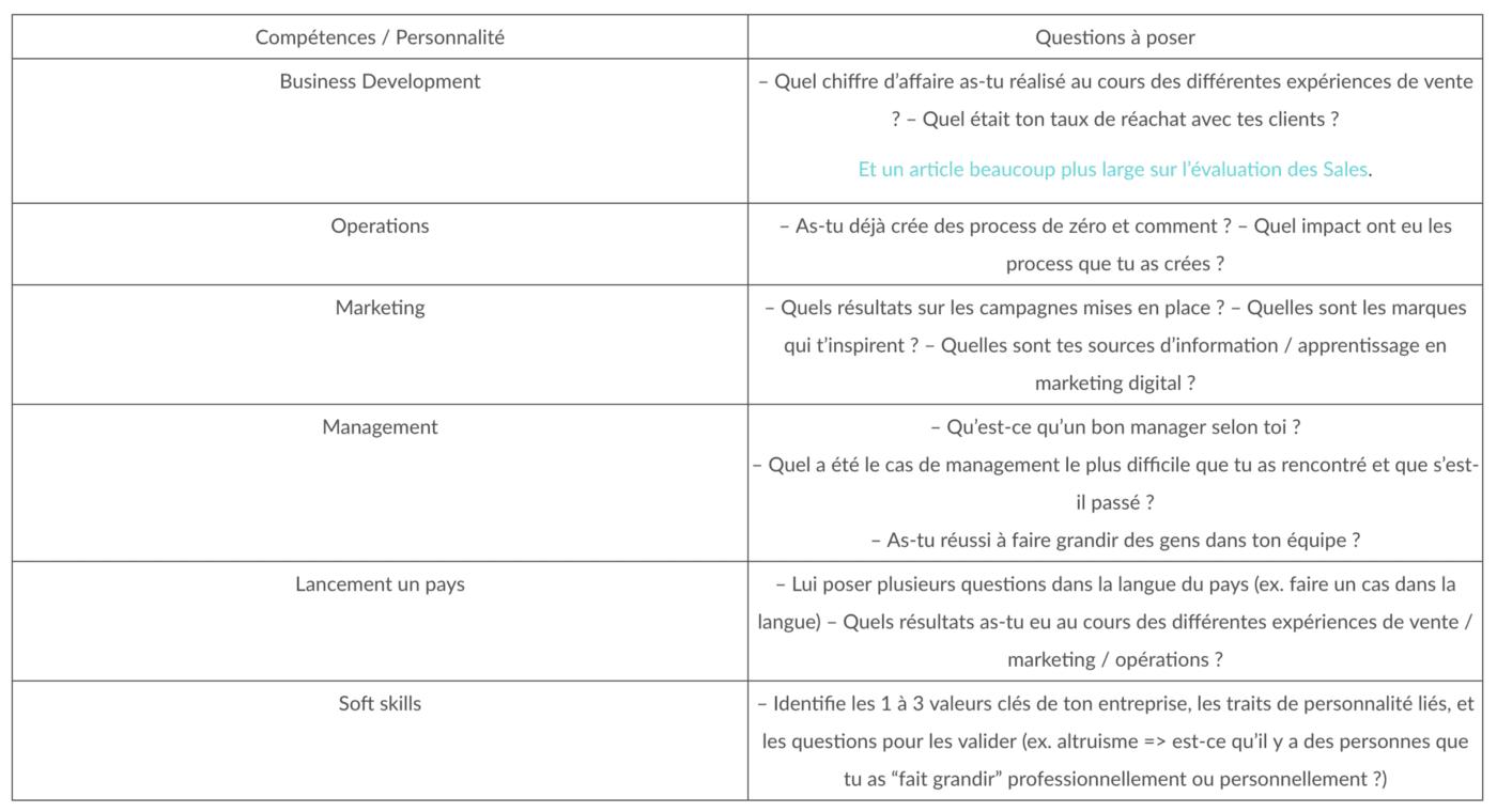 Scale-up | Quelle étude de cas pour quel type de profil ?