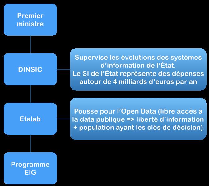 Diagramme pour tout savoir sur l'entrepreneuriat public