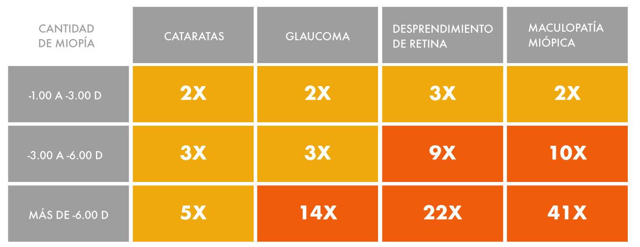 myopia-management-infographics-spanish-amenazas