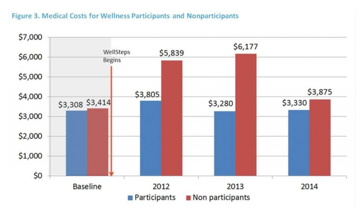 A chart comparing the medical costs for people who participate in an employee wellness program vs. those who don't