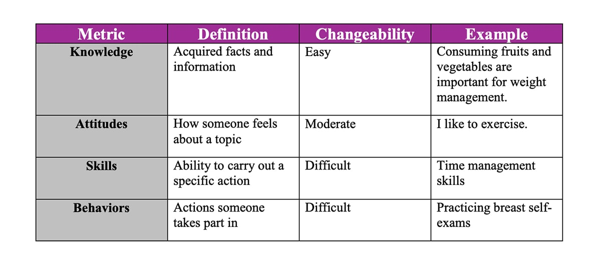 A chart demonstrating the difficulty of implementing different healthy behaviors with an employee wellness program