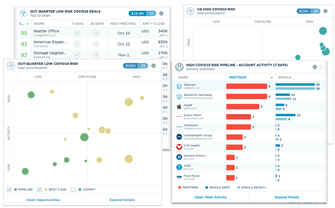 A screenshot of a sales dashboard describing the COVID impact on revenue