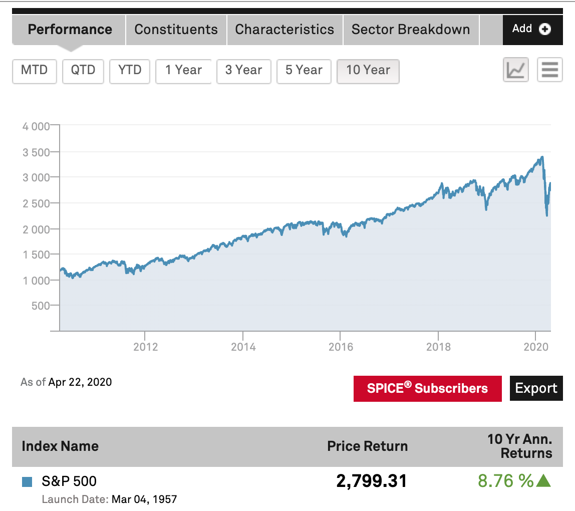 S&P 500 performance over last 10 years