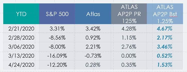 Teton 14 example of Atlas crediting strategies-v2