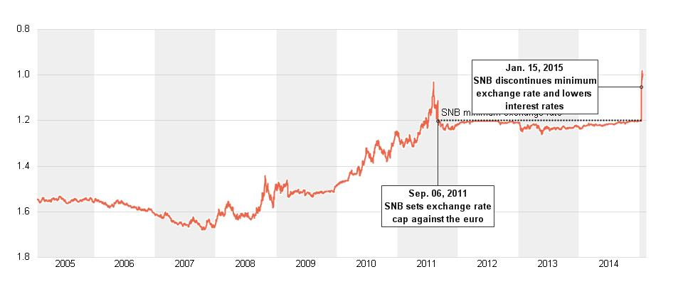 Graph courtesy of Reuters Graphics
