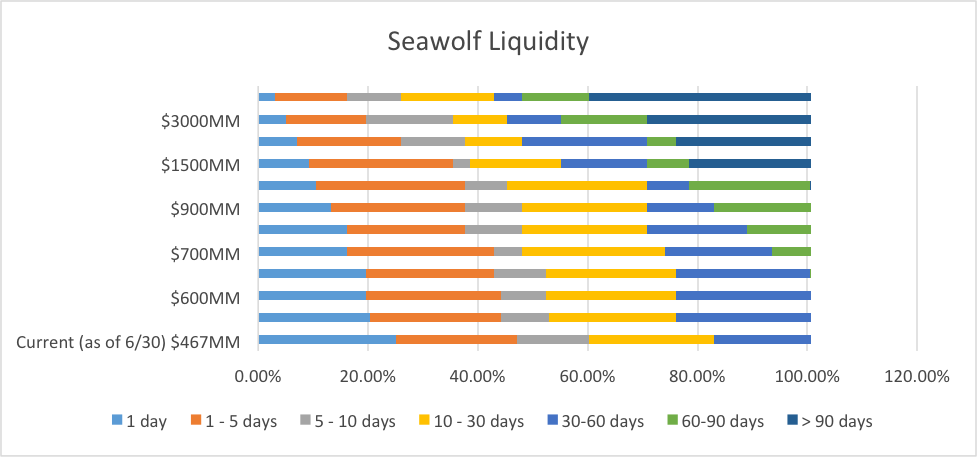 seawolf capital