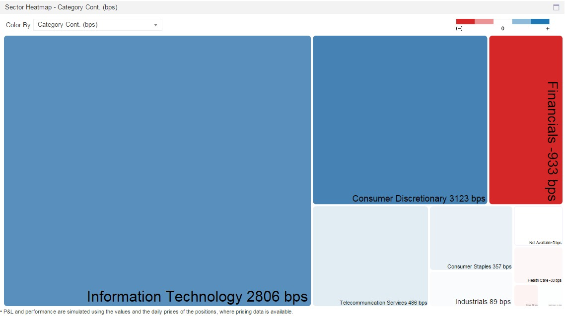 Image of sector attribution