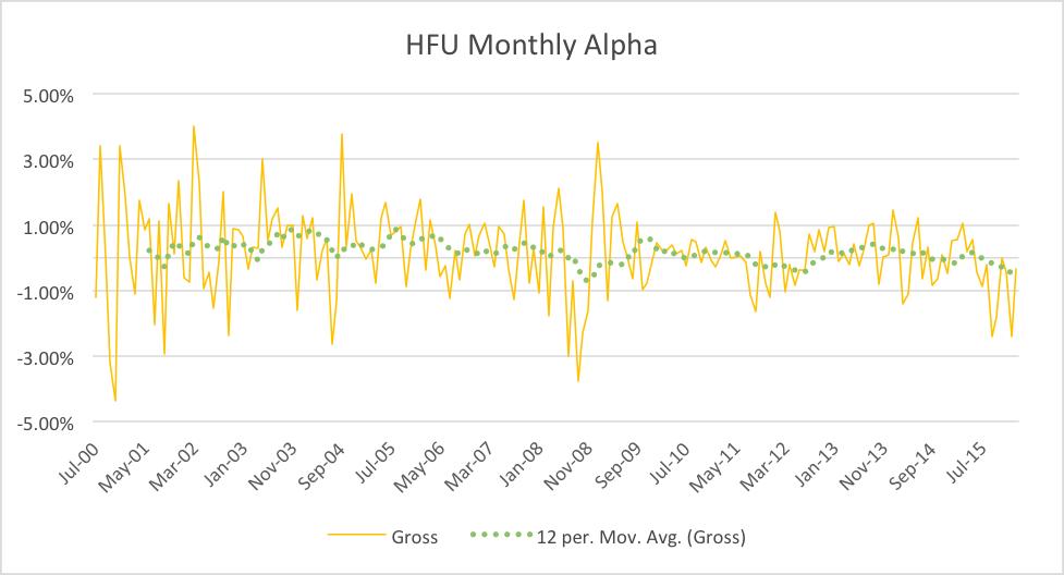 alpha mean reversion