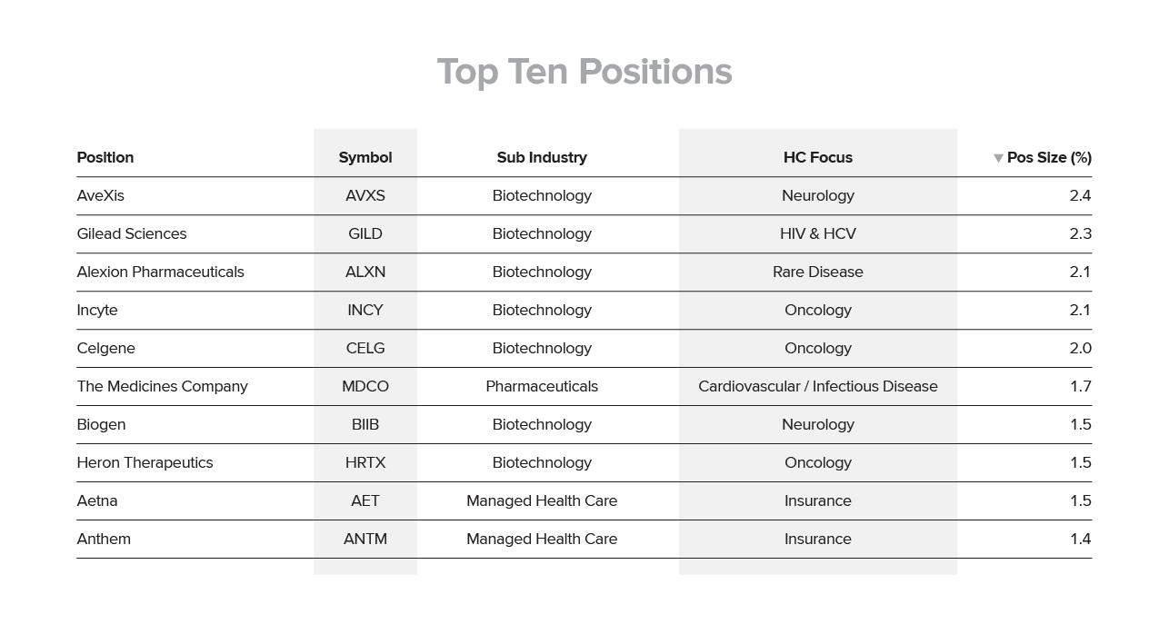 Top Ten Positions