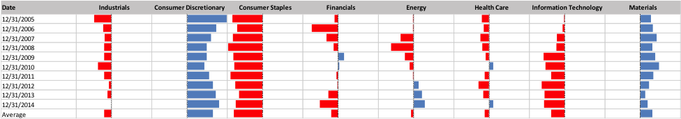 are hedge funds good at timing sectors