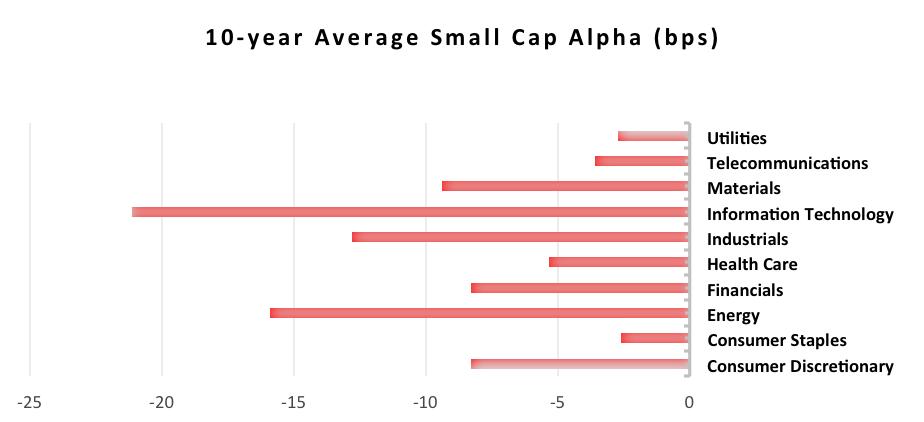 small cap alpha