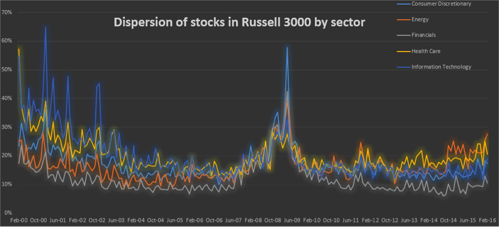 dispersion on the rise