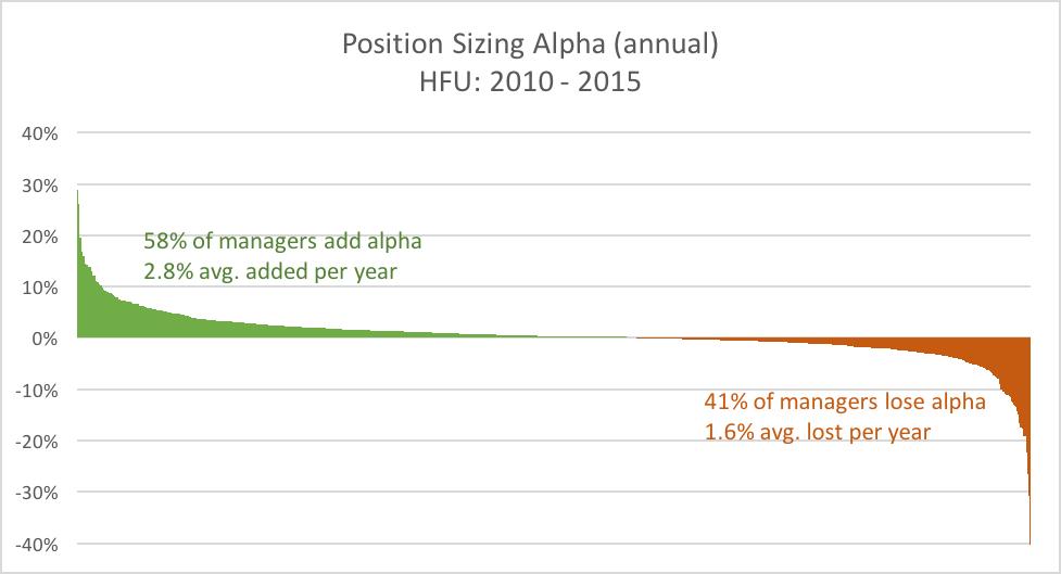hedge fund position sizing