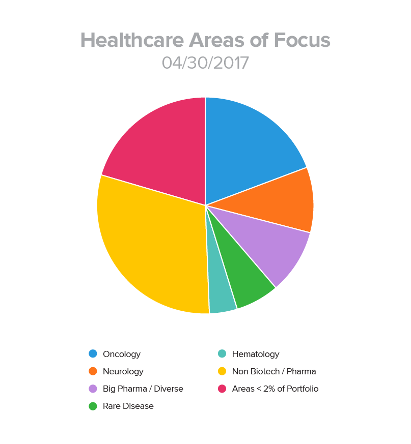 Healthcare Areas of Focus