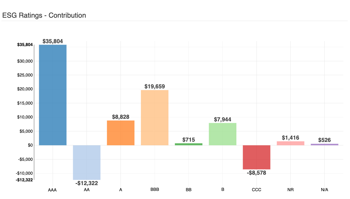 A Chart of ESG Portfolio Contribution & Ratings