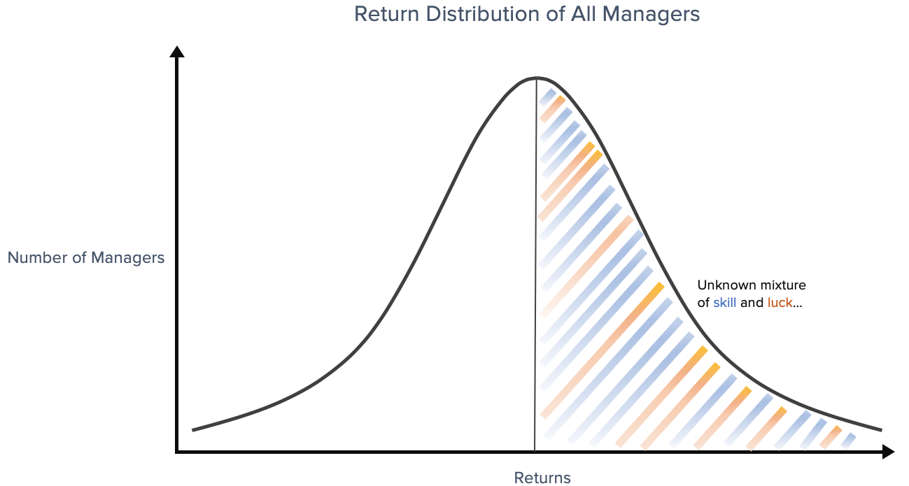 Hedge Funds Performance Skill vs Luck