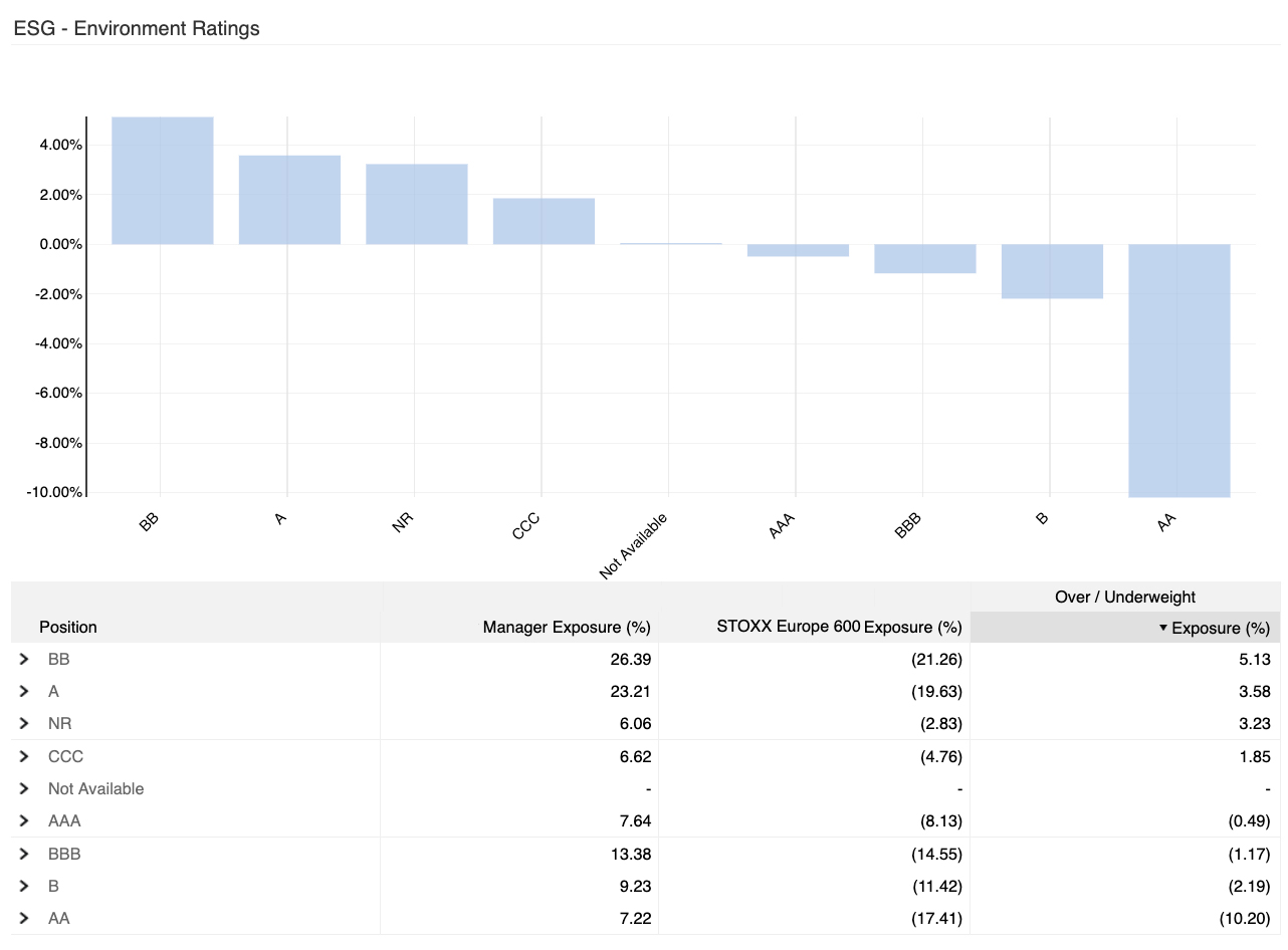 Chart of ESG Investment Ratings