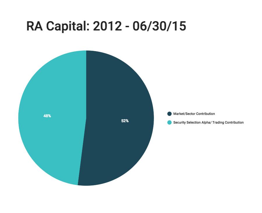RA Capital Manager Monday