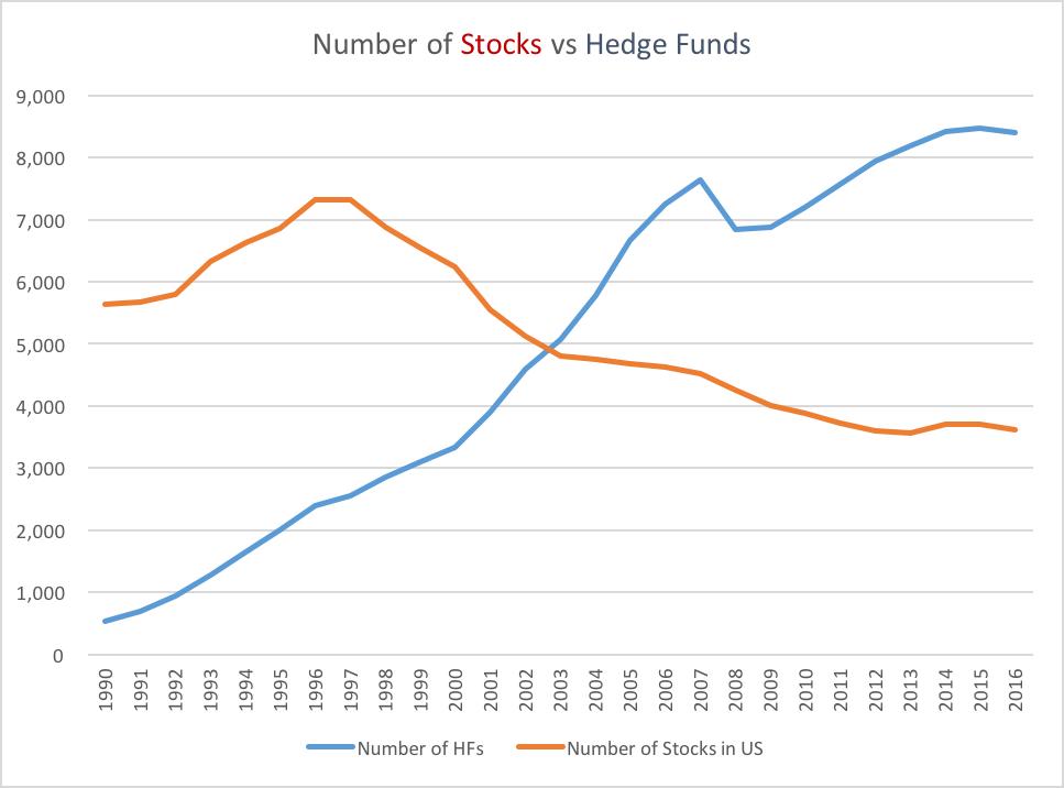 hedge fund crowding