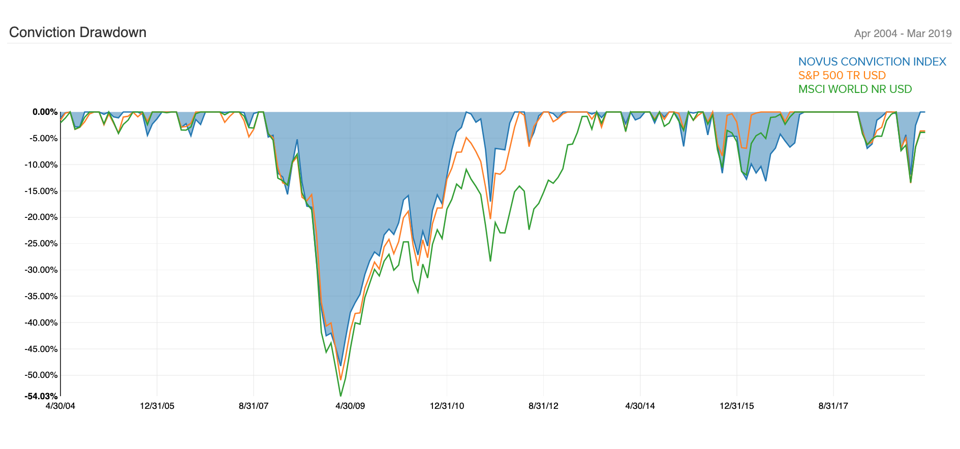 Hedge Fund Conviction Low Volatility