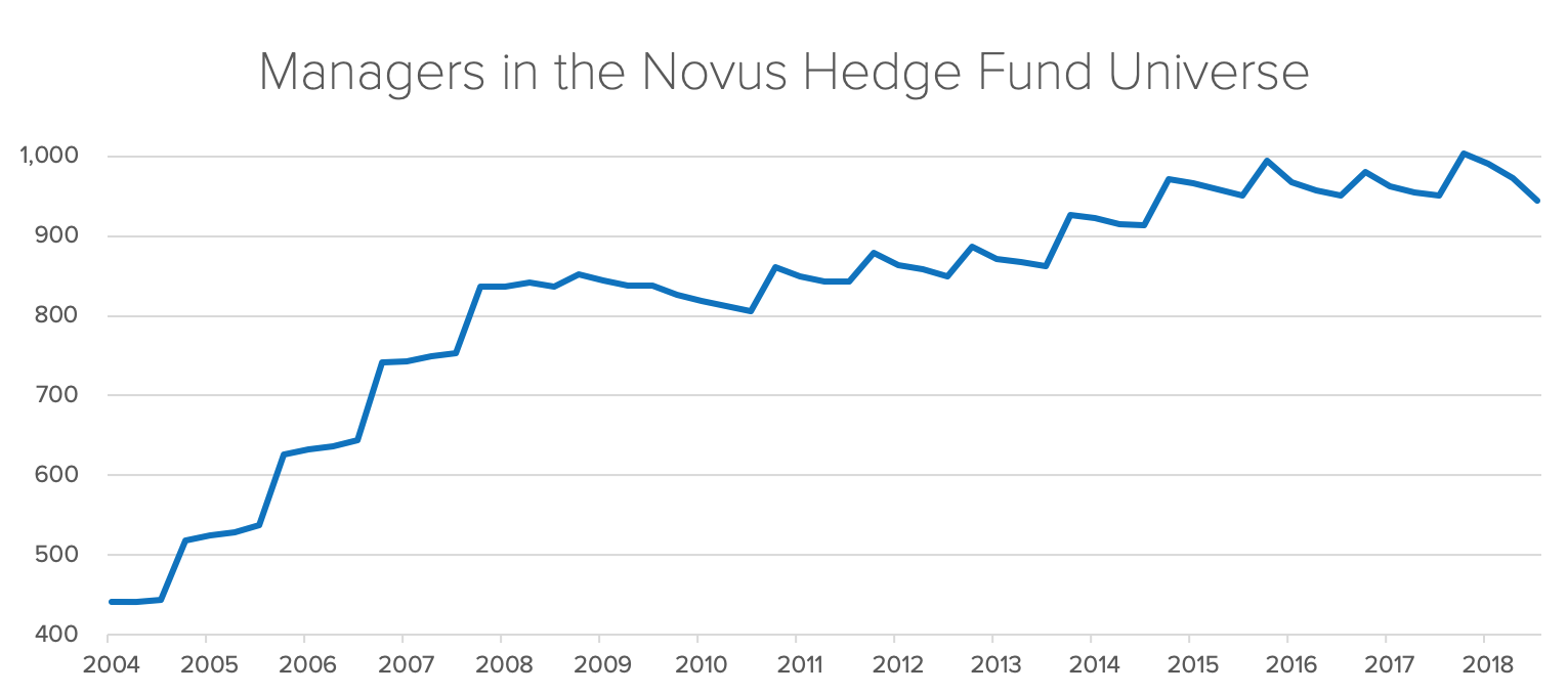 Managers in the Novus Hedge Fund Universe