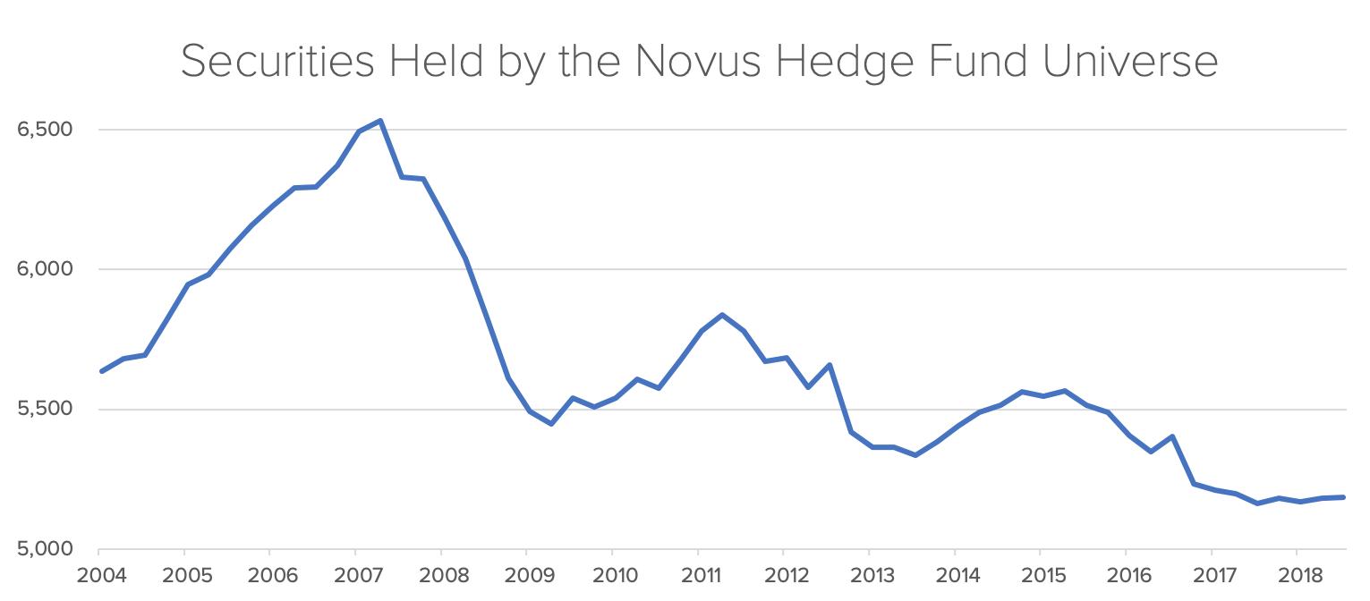 Securities Held by the Novus Hedge Fund