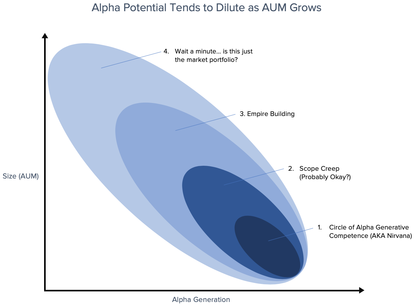 Hedge Fund Alpha and AUM