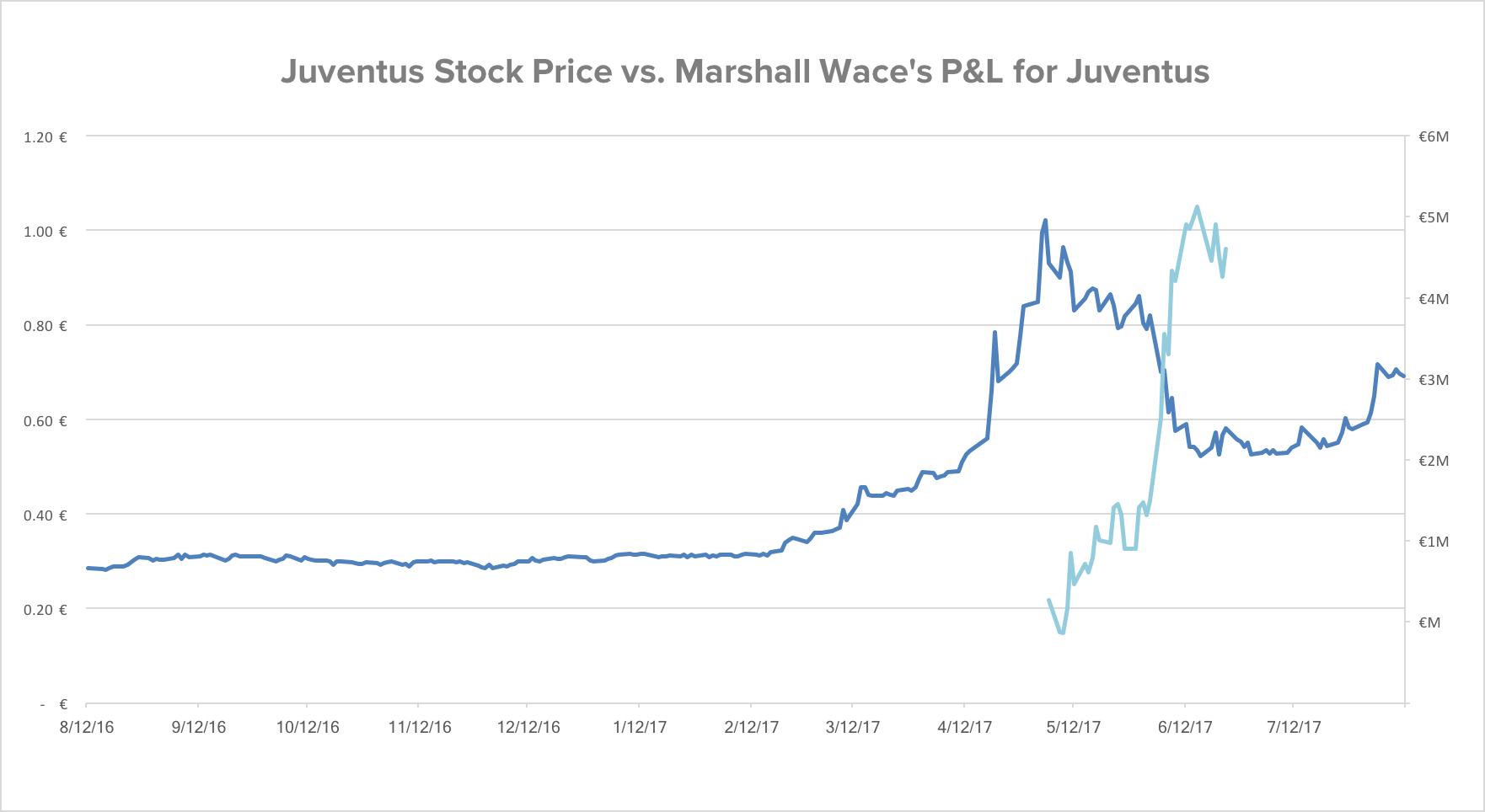 Juventus Short 4