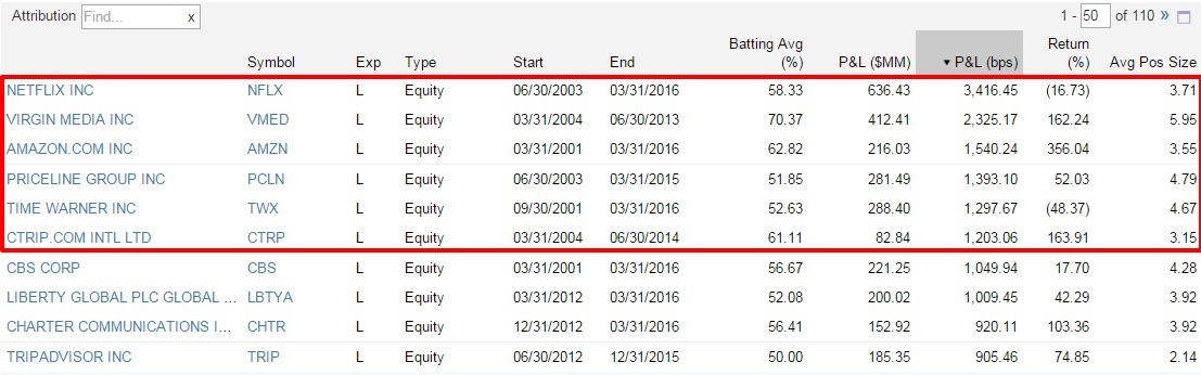 Coatue-Management-Consumer-Discretionary-Stocks