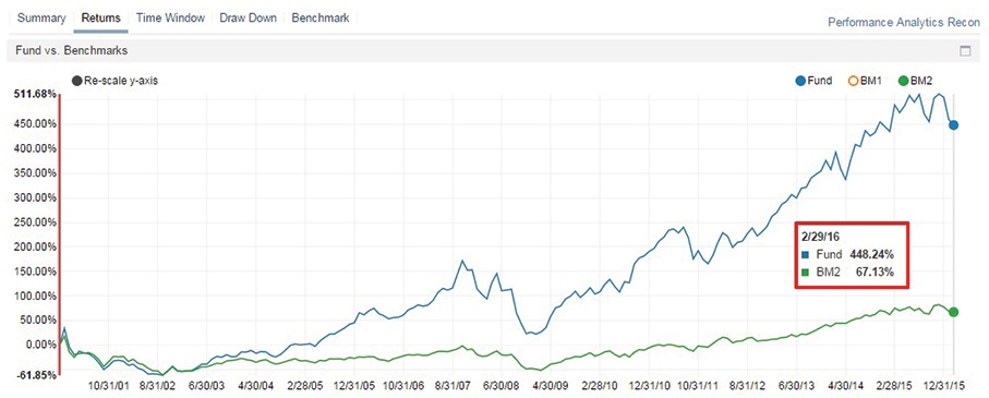 Image of historical performance for SPTECH