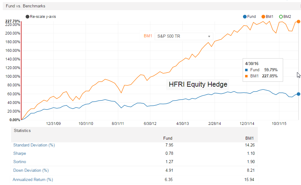 hedge fund trends