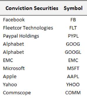 conviction in technology