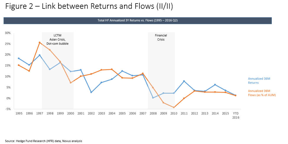 hedge fund performance chasing