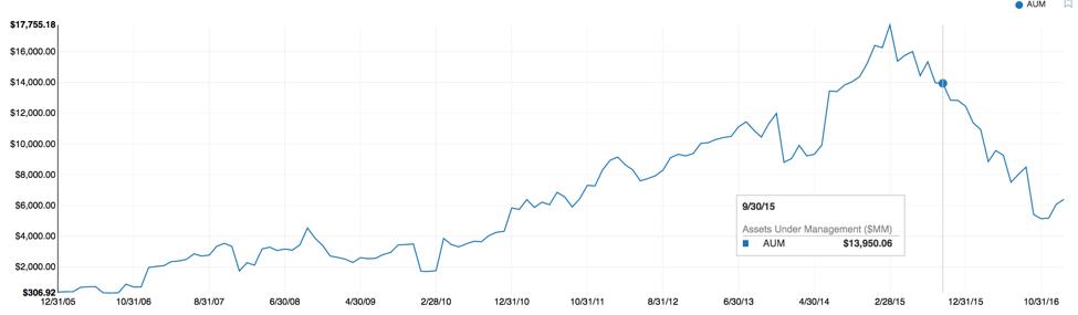 hedge fund liquidity management