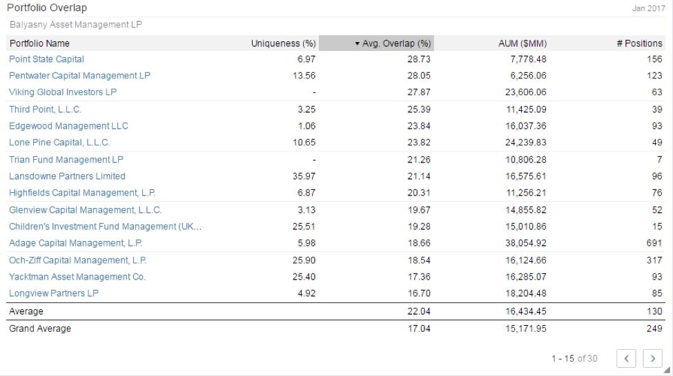 hedge fund overlap