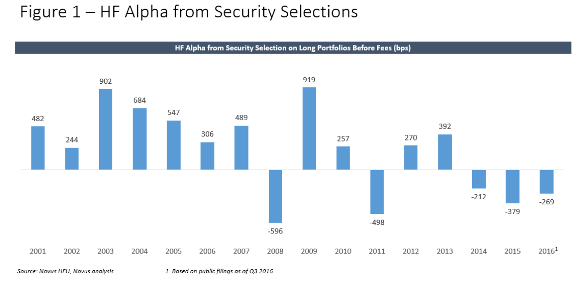 security selection alpha