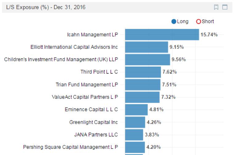 activist investor performance 2016