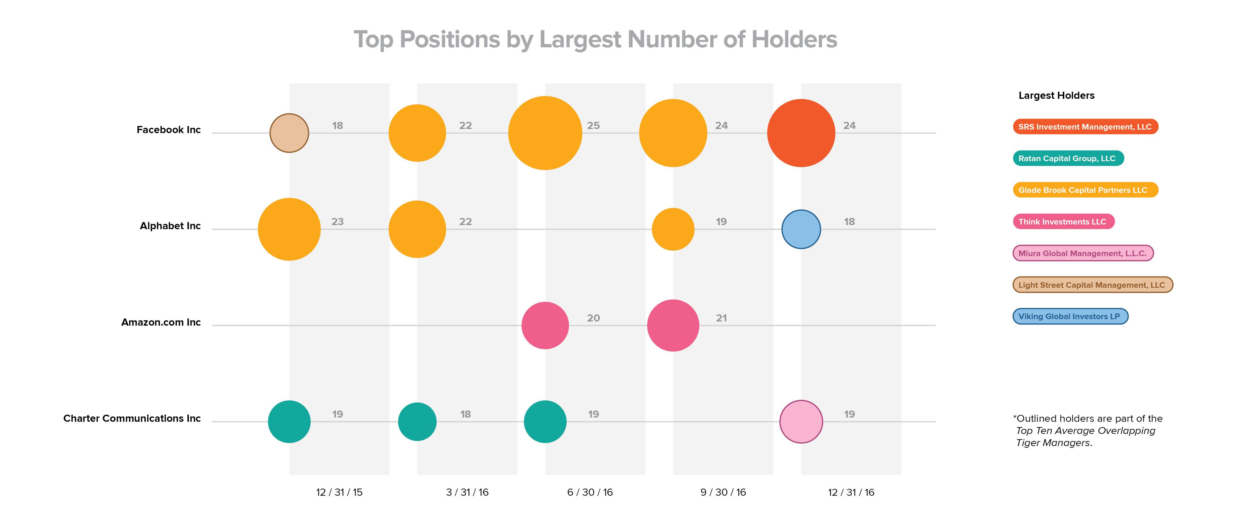 tiger hedge funds