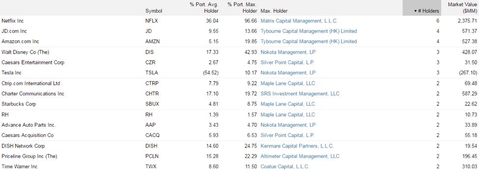 top stock pickers