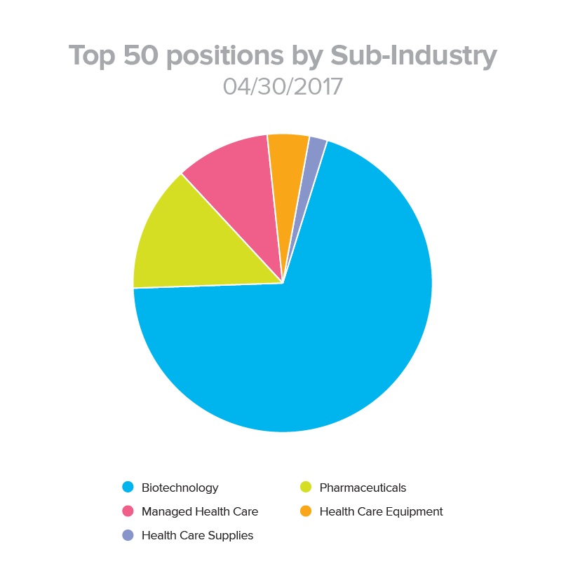 Top 50 Positions by Sub-Industry