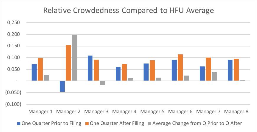 Hedge Fund Activist Crowdedness 14