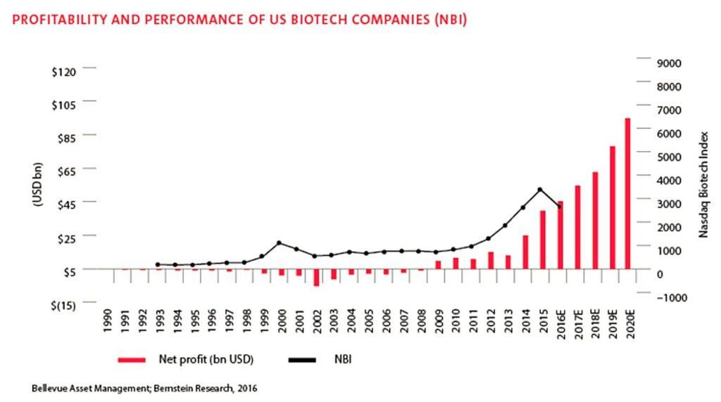Biotech Profitability