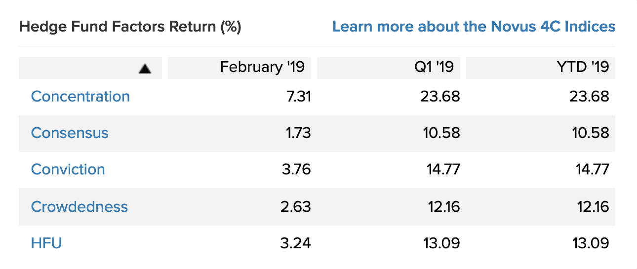 Hedge Fund Factors